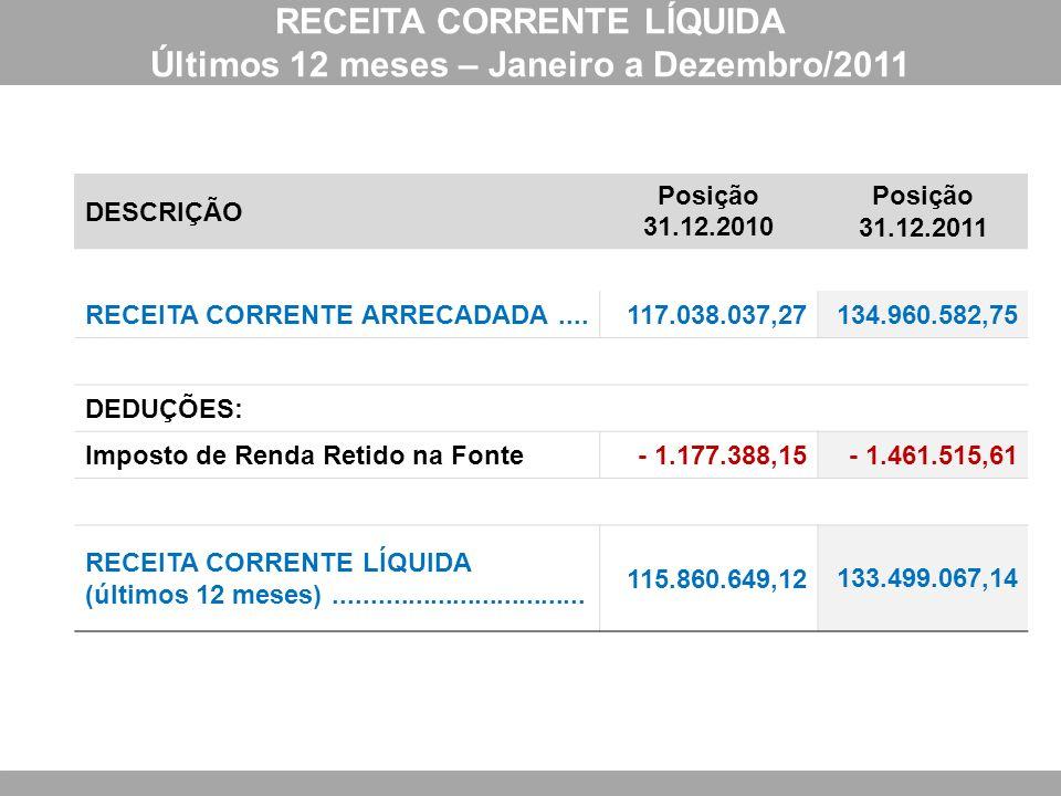 RECEITA CORRENTE LÍQUIDA Últimos 12 meses – Janeiro a Dezembro/2011