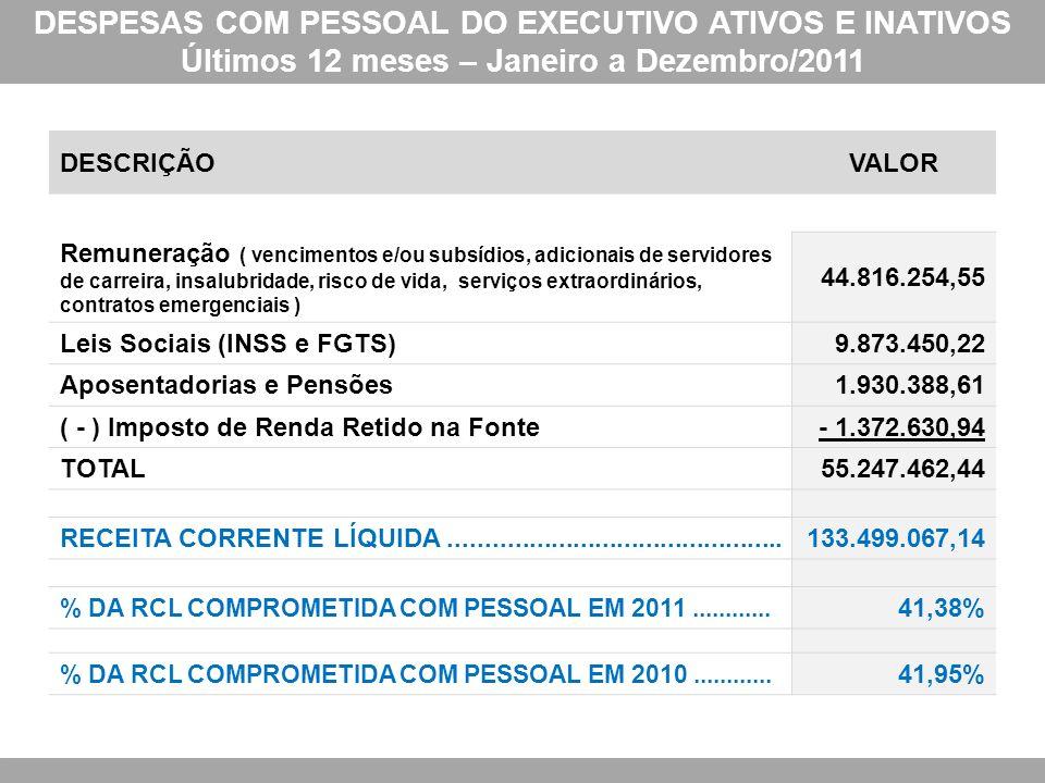 DESPESAS COM PESSOAL DO EXECUTIVO ATIVOS E INATIVOS