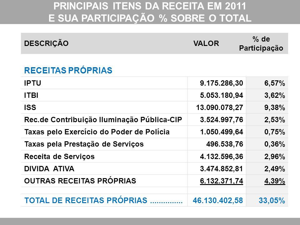 PRINCIPAIS ITENS DA RECEITA EM 2011 E SUA PARTICIPAÇÃO % SOBRE O TOTAL