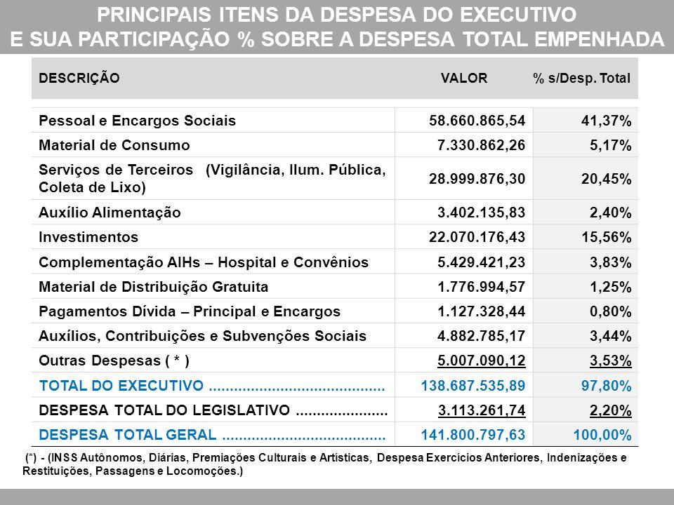 PRINCIPAIS ITENS DA DESPESA DO EXECUTIVO