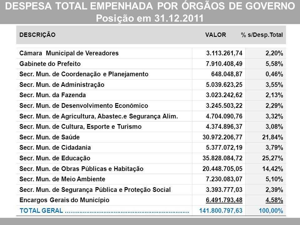 DESPESA TOTAL EMPENHADA POR ÓRGÃOS DE GOVERNO