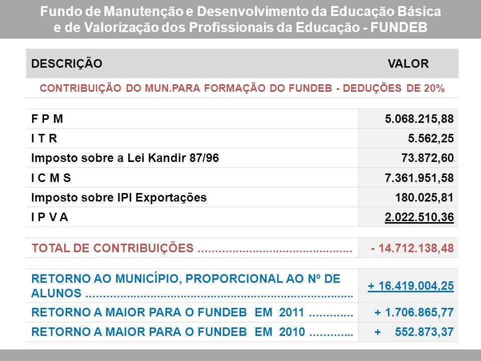 Fundo de Manutenção e Desenvolvimento da Educação Básica