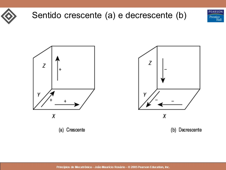 Sentido crescente (a) e decrescente (b)