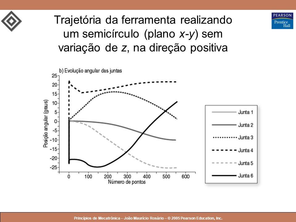 Trajetória da ferramenta realizando um semicírculo (plano x-y) sem variação de z, na direção positiva