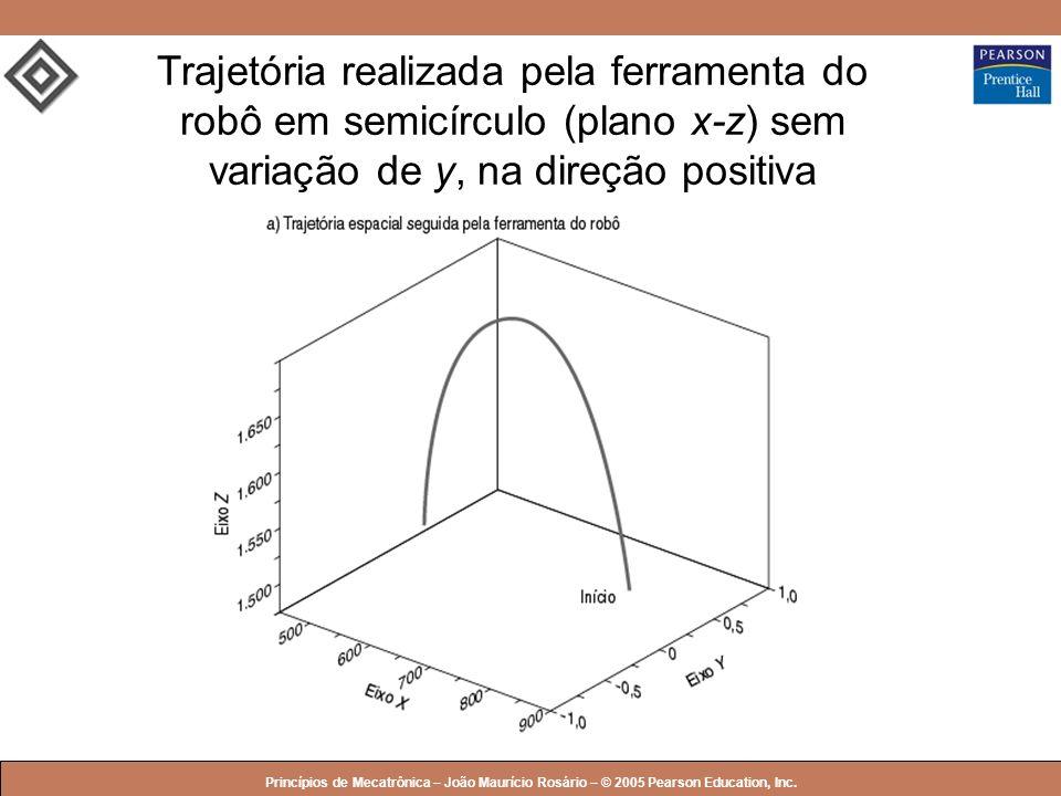Trajetória realizada pela ferramenta do robô em semicírculo (plano x-z) sem variação de y, na direção positiva