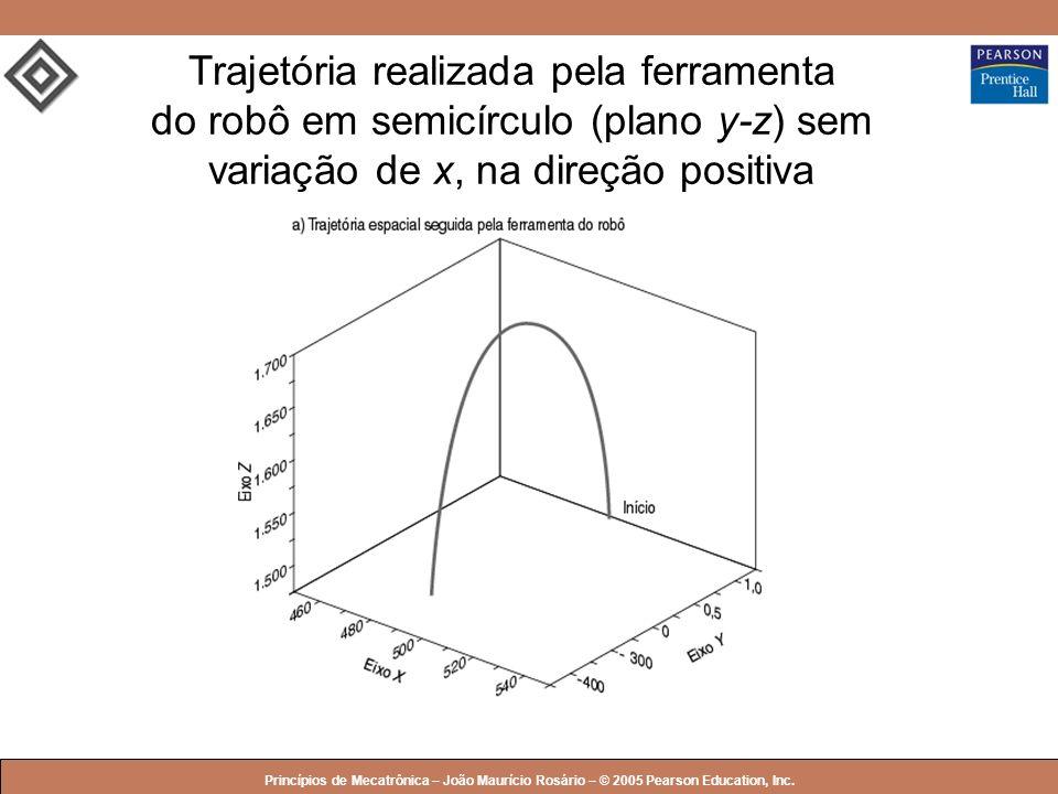 Trajetória realizada pela ferramenta do robô em semicírculo (plano y-z) sem variação de x, na direção positiva