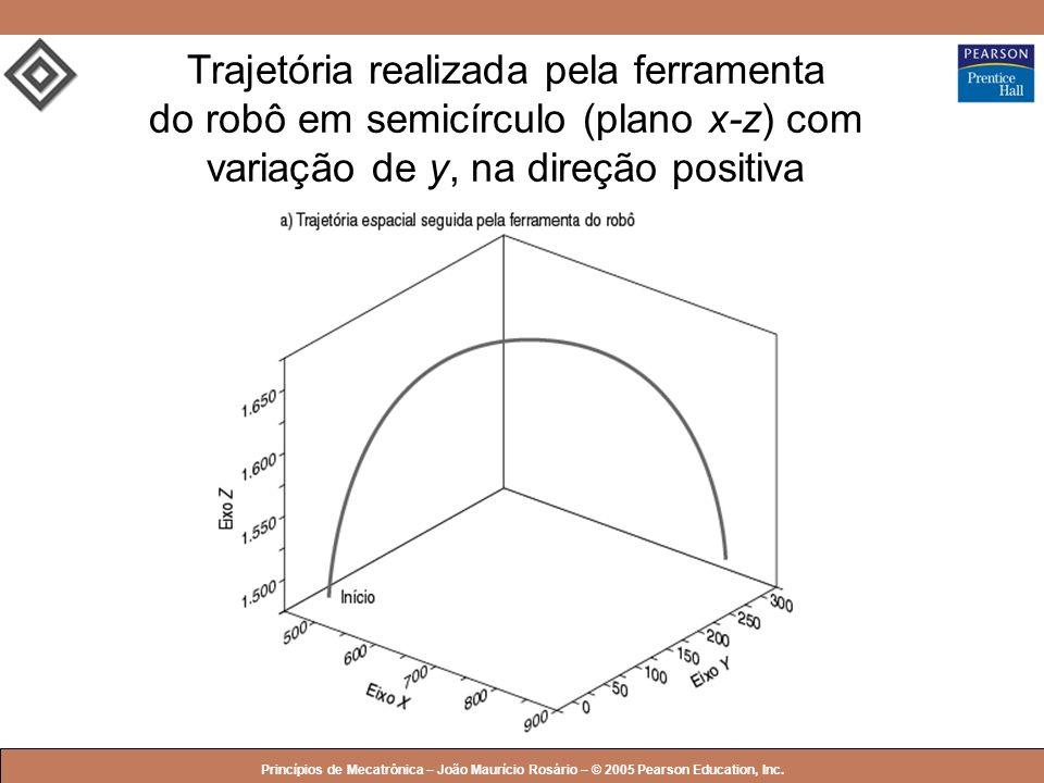 Trajetória realizada pela ferramenta do robô em semicírculo (plano x-z) com variação de y, na direção positiva
