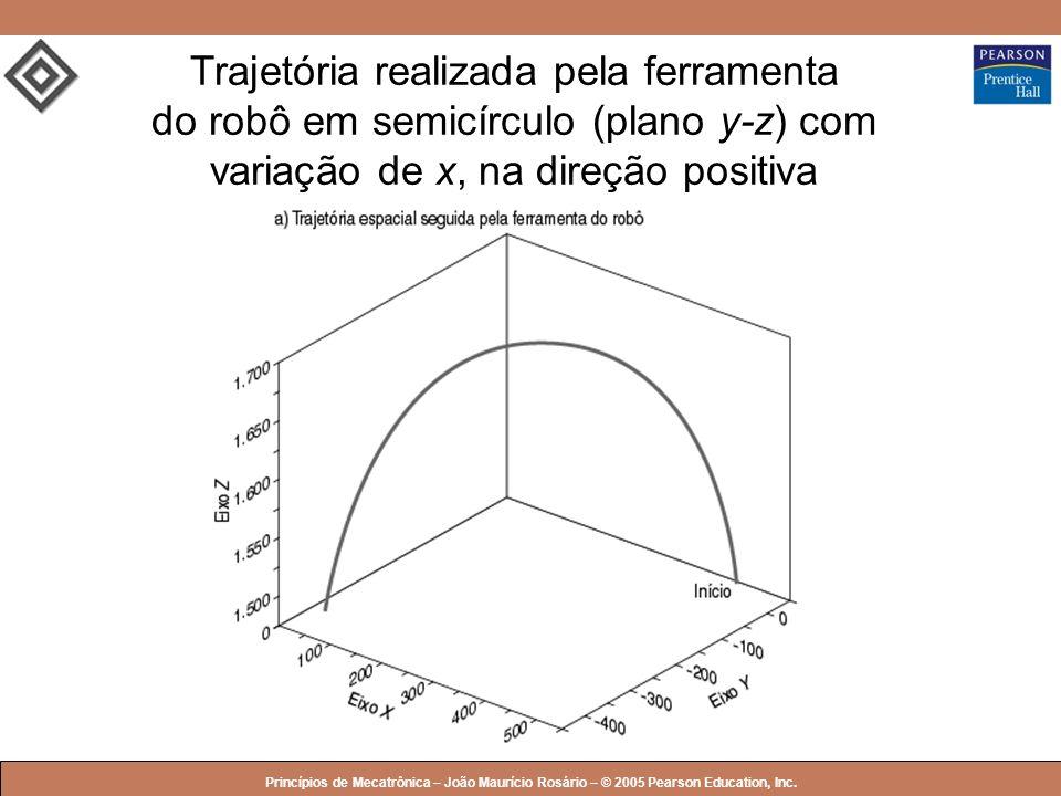 Trajetória realizada pela ferramenta do robô em semicírculo (plano y-z) com variação de x, na direção positiva