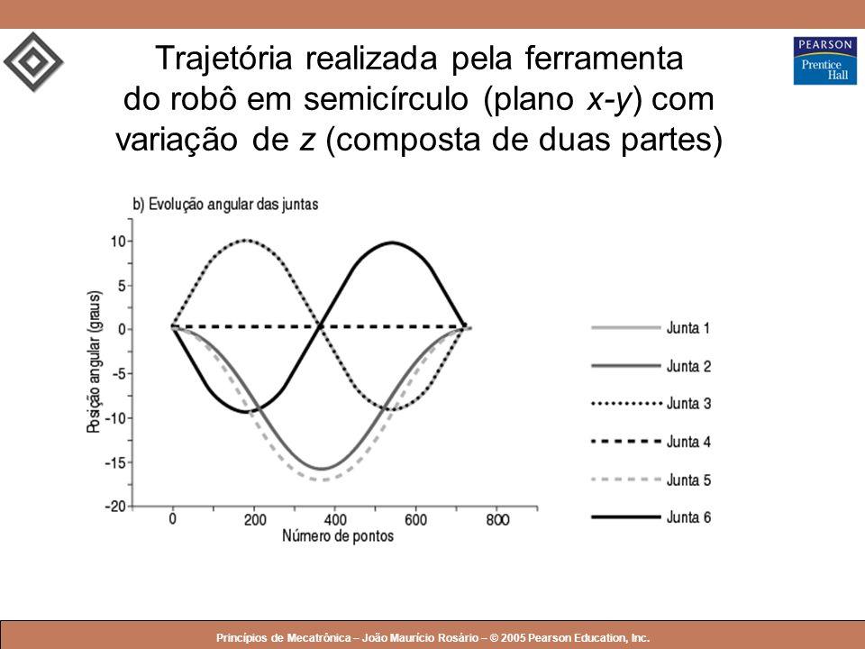 Trajetória realizada pela ferramenta do robô em semicírculo (plano x-y) com variação de z (composta de duas partes)