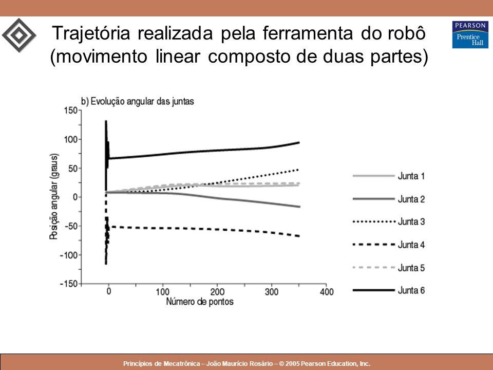 Trajetória realizada pela ferramenta do robô (movimento linear composto de duas partes)