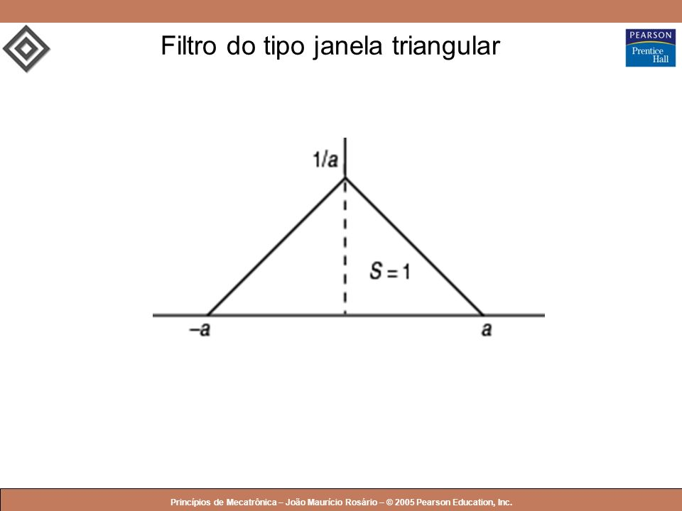 Filtro do tipo janela triangular