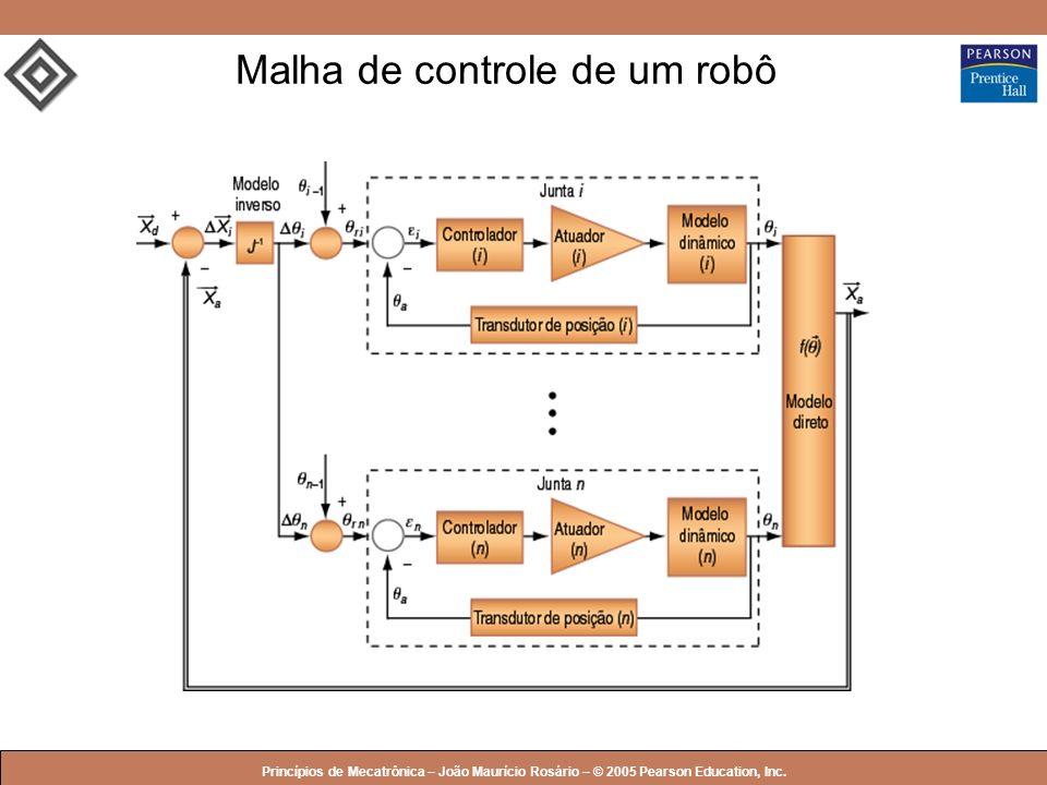Malha de controle de um robô