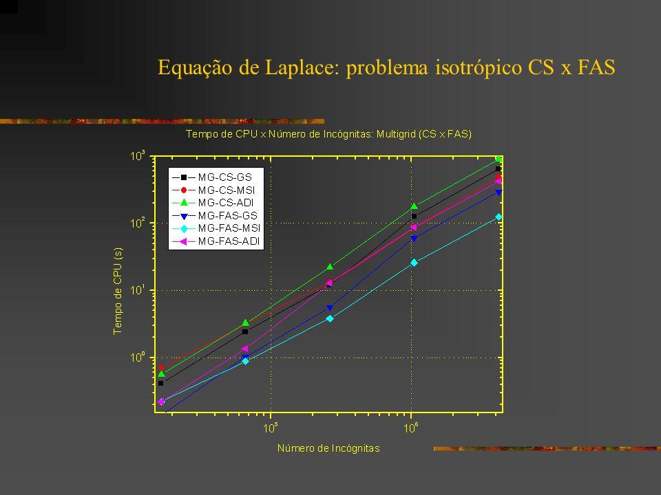 Equação de Laplace: problema isotrópico CS x FAS
