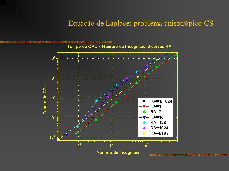 Equação de Laplace: problema anisotrópico CS
