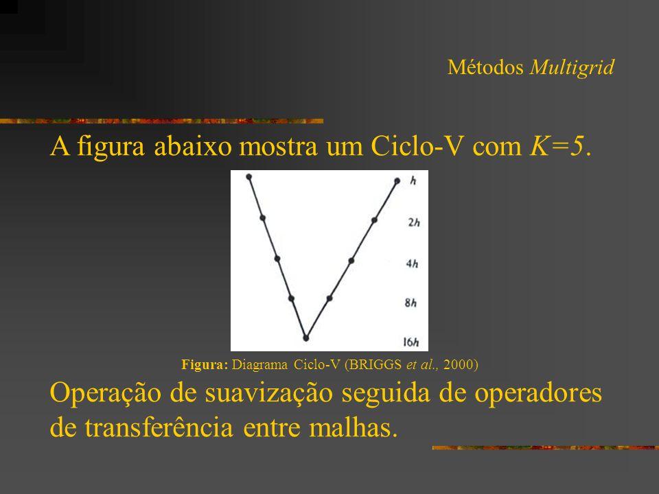 A figura abaixo mostra um Ciclo-V com K=5.