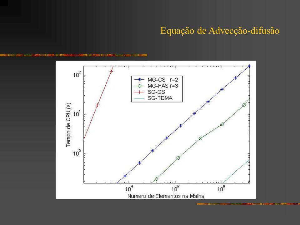 Equação de Advecção-difusão
