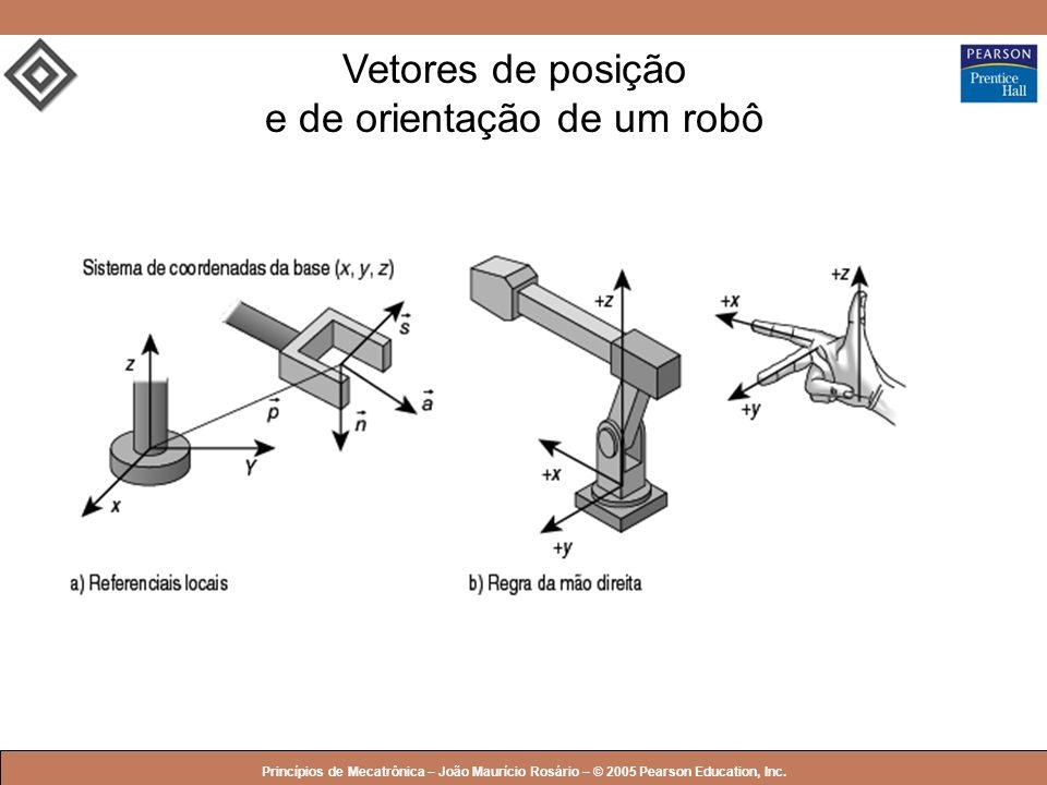 Vetores de posição e de orientação de um robô