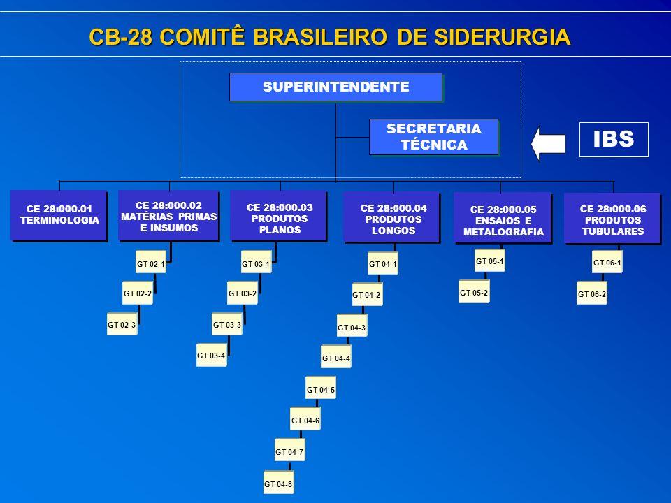 CB-28 COMITÊ BRASILEIRO DE SIDERURGIA