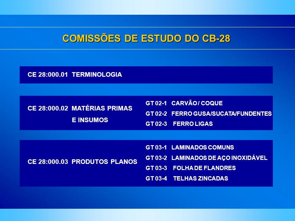COMISSÕES DE ESTUDO DO CB-28