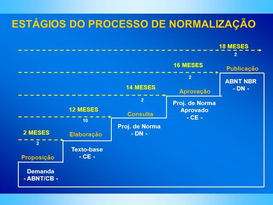 ESTÁGIOS DO PROCESSO DE NORMALIZAÇÃO