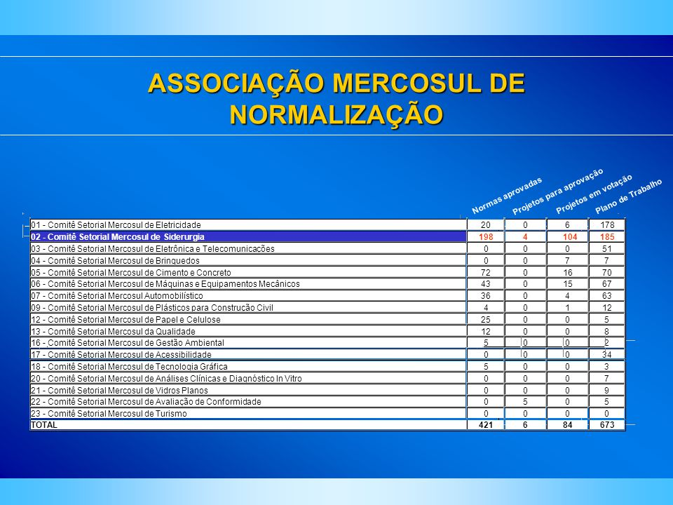 ASSOCIAÇÃO MERCOSUL DE NORMALIZAÇÃO
