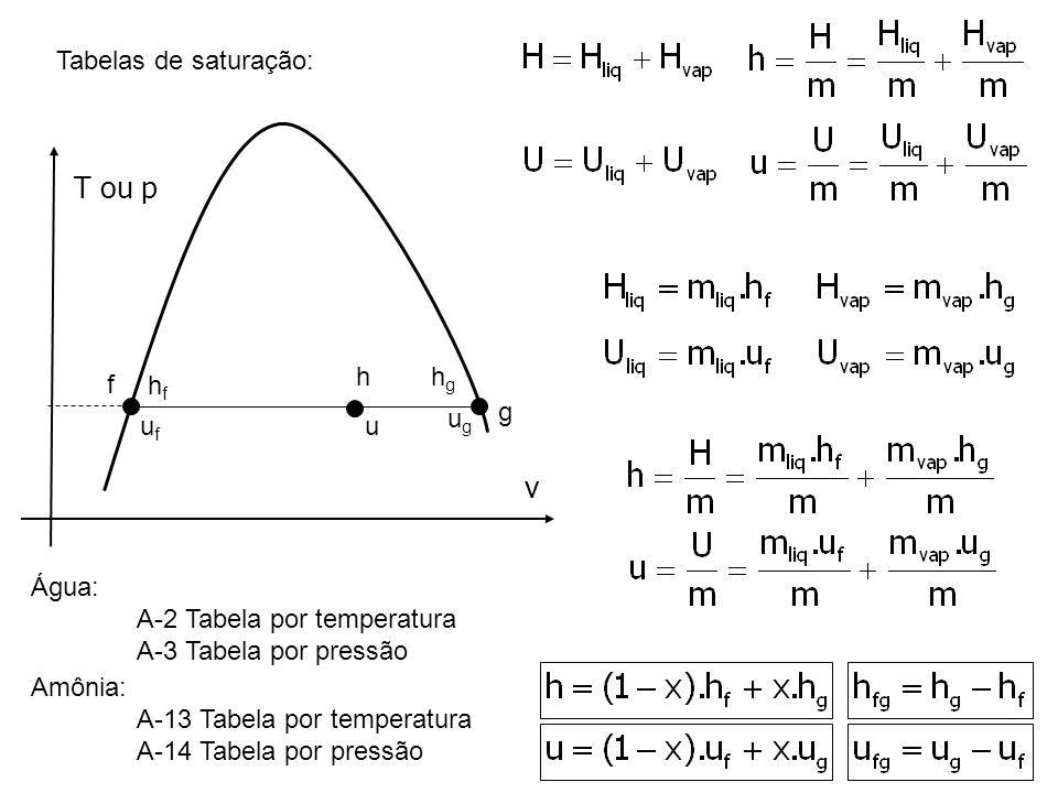 T ou p v Tabelas de saturação: h hg f hf g ug uf u Água: