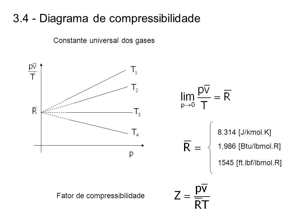 3.4 - Diagrama de compressibilidade