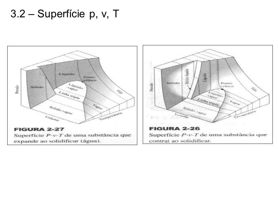 3.2 – Superfície p, v, T