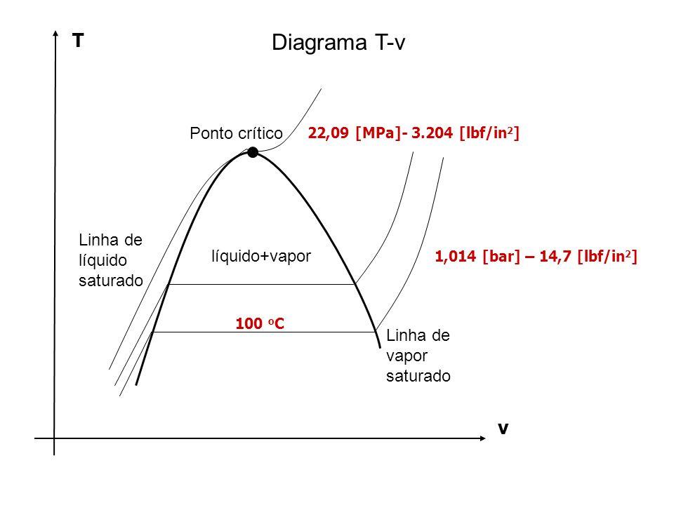 Diagrama T-v T v Ponto crítico Linha de líquido saturado líquido+vapor