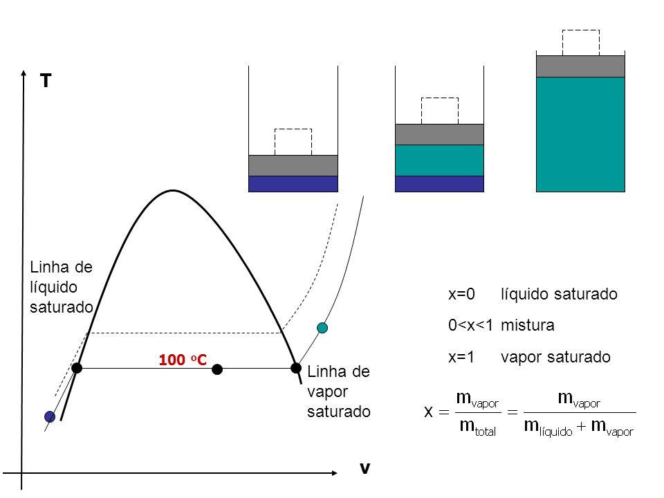 T v Linha de líquido saturado x=0 líquido saturado 0<x<1 mistura