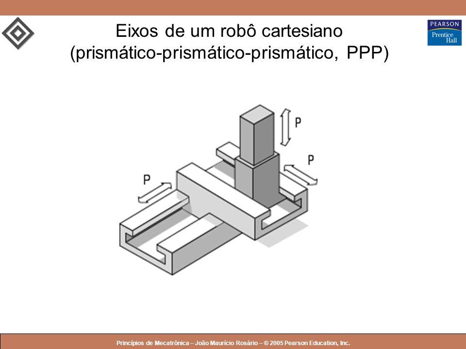 Eixos de um robô cartesiano (prismático-prismático-prismático, PPP)