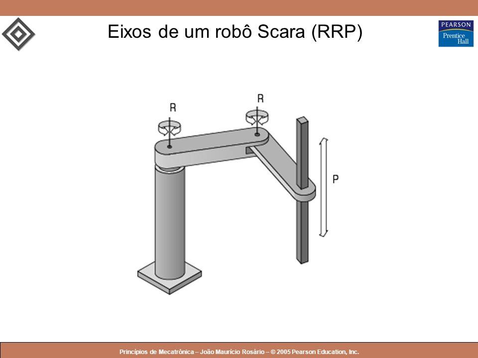 Eixos de um robô Scara (RRP)