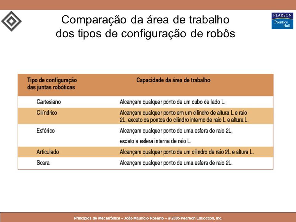 Comparação da área de trabalho dos tipos de configuração de robôs