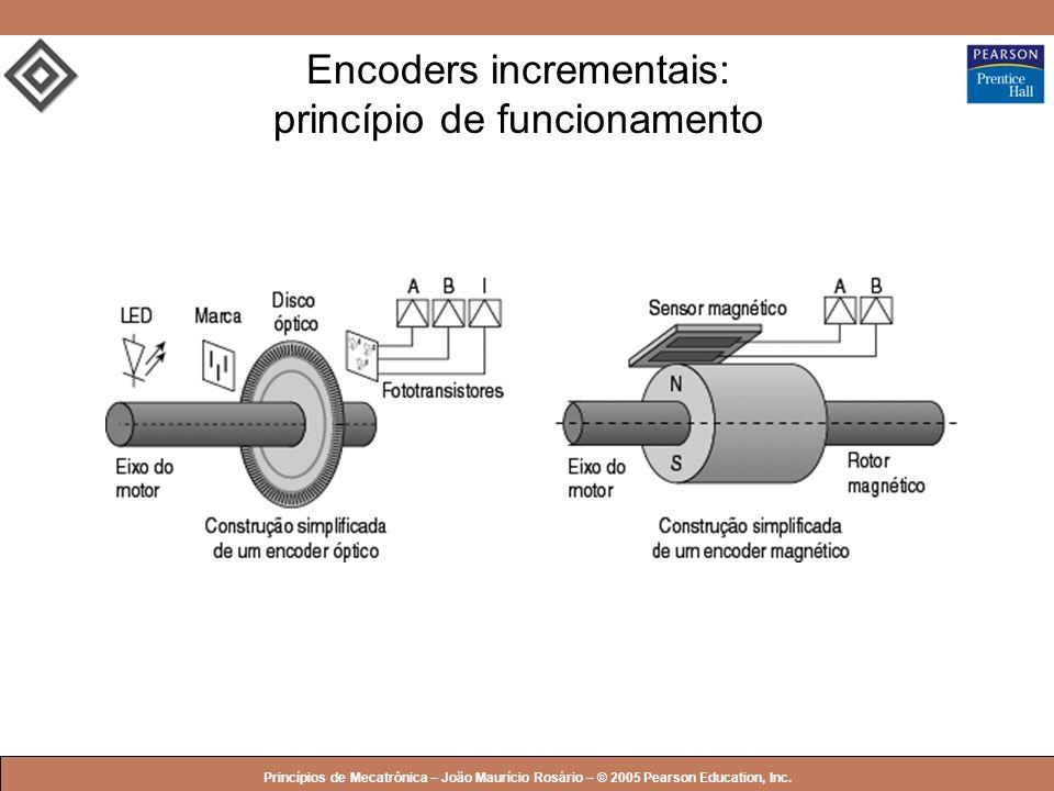 Encoders incrementais: princípio de funcionamento