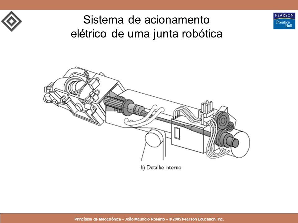 Sistema de acionamento elétrico de uma junta robótica