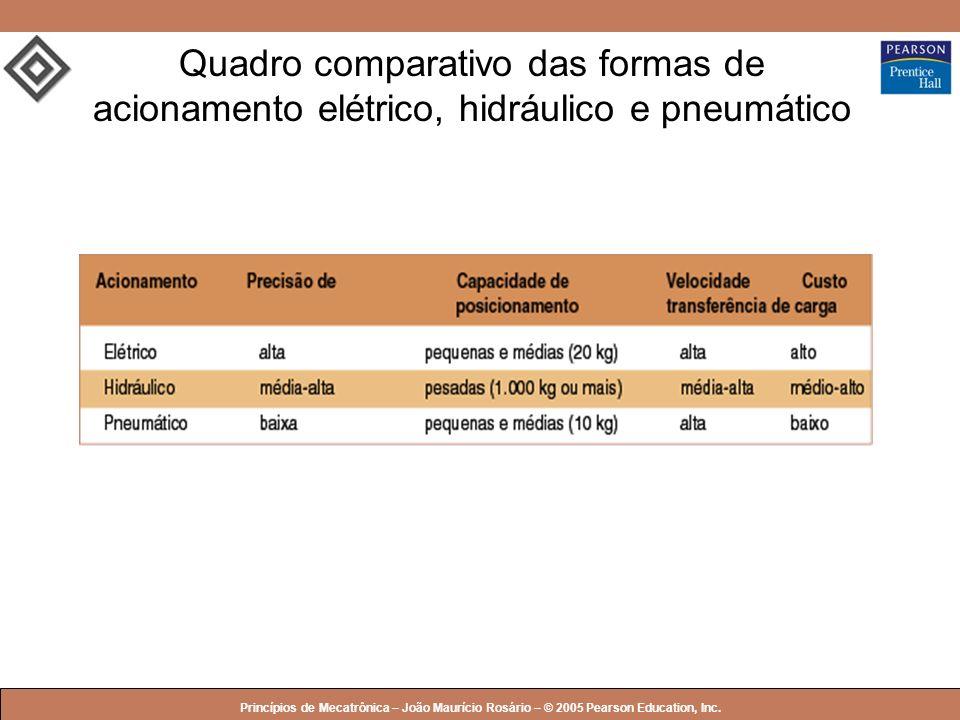 Quadro comparativo das formas de acionamento elétrico, hidráulico e pneumático