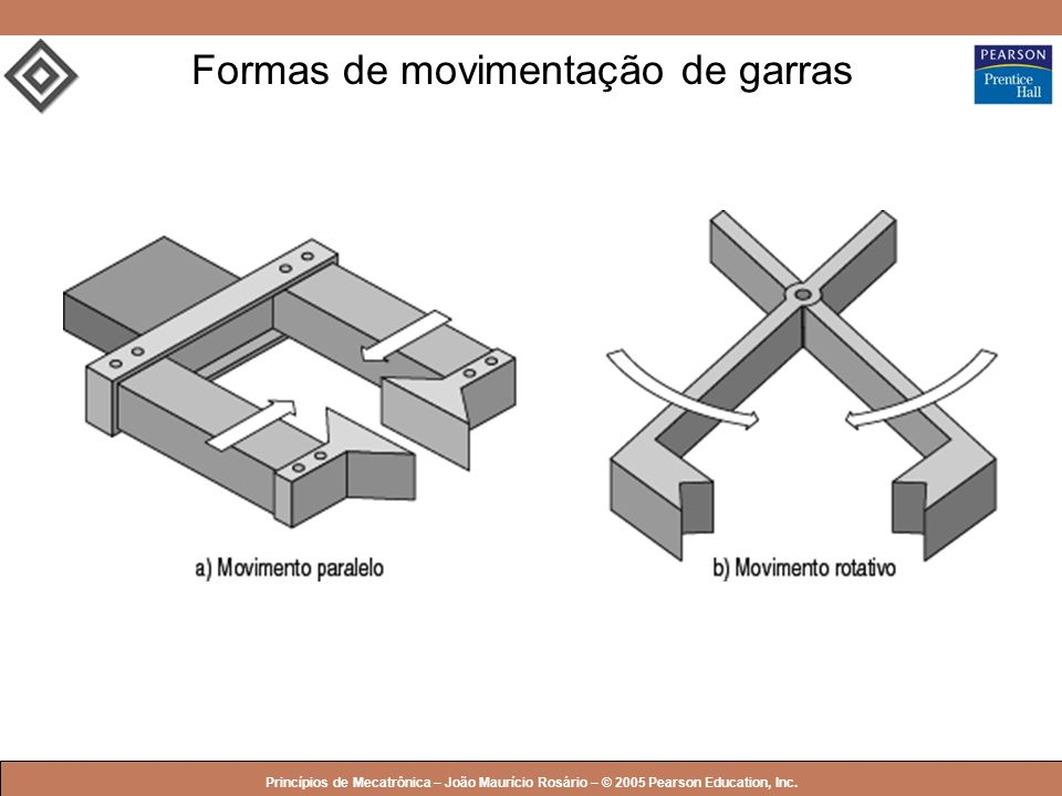 Formas de movimentação de garras