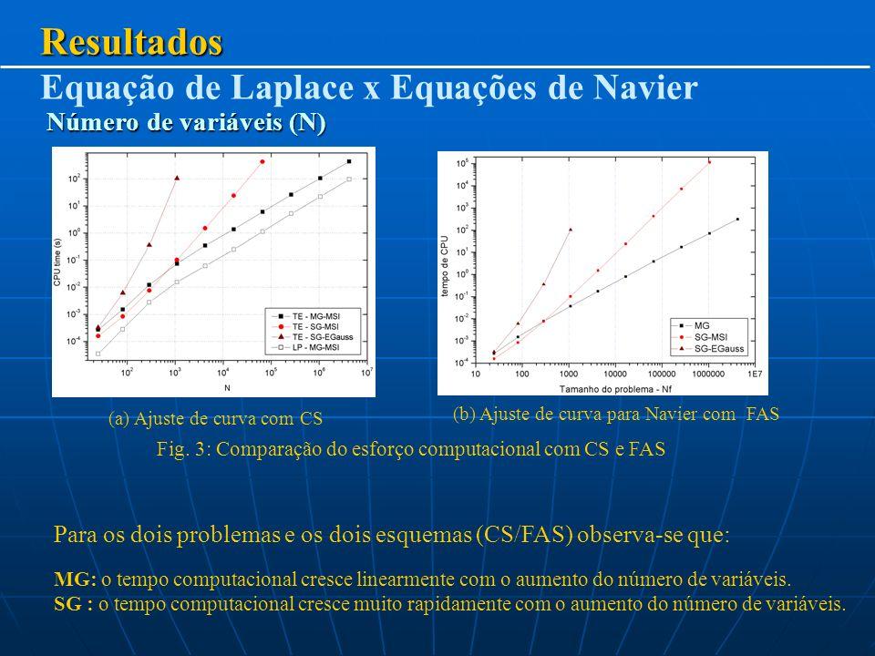 Resultados Equação de Laplace x Equações de Navier