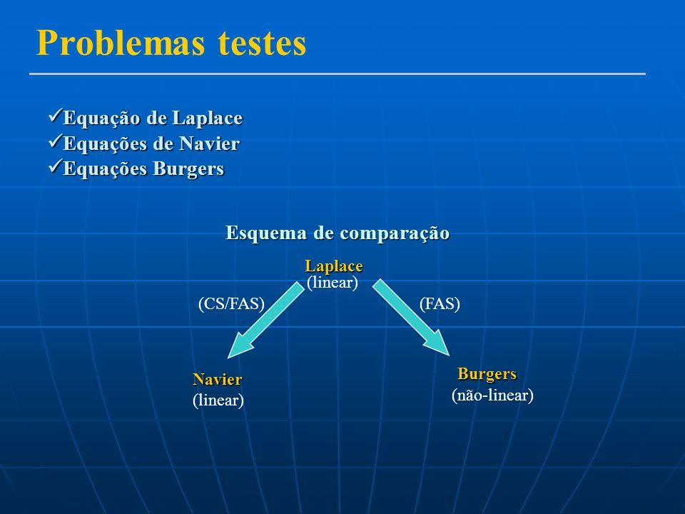 Problemas testes Equação de Laplace Equações de Navier