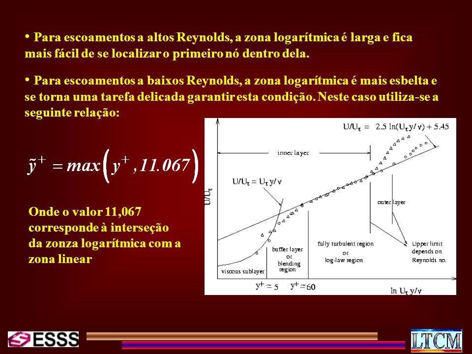 Para escoamentos a altos Reynolds, a zona logarítmica é larga e fica mais fácil de se localizar o primeiro nó dentro dela.