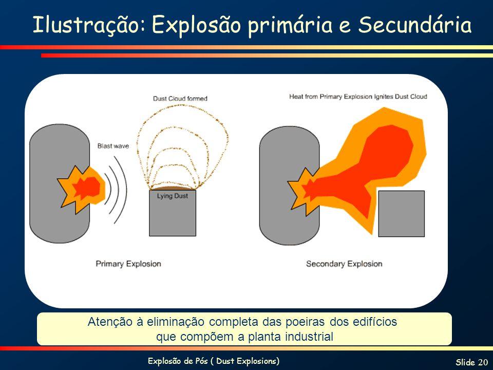 Ilustração: Explosão primária e Secundária