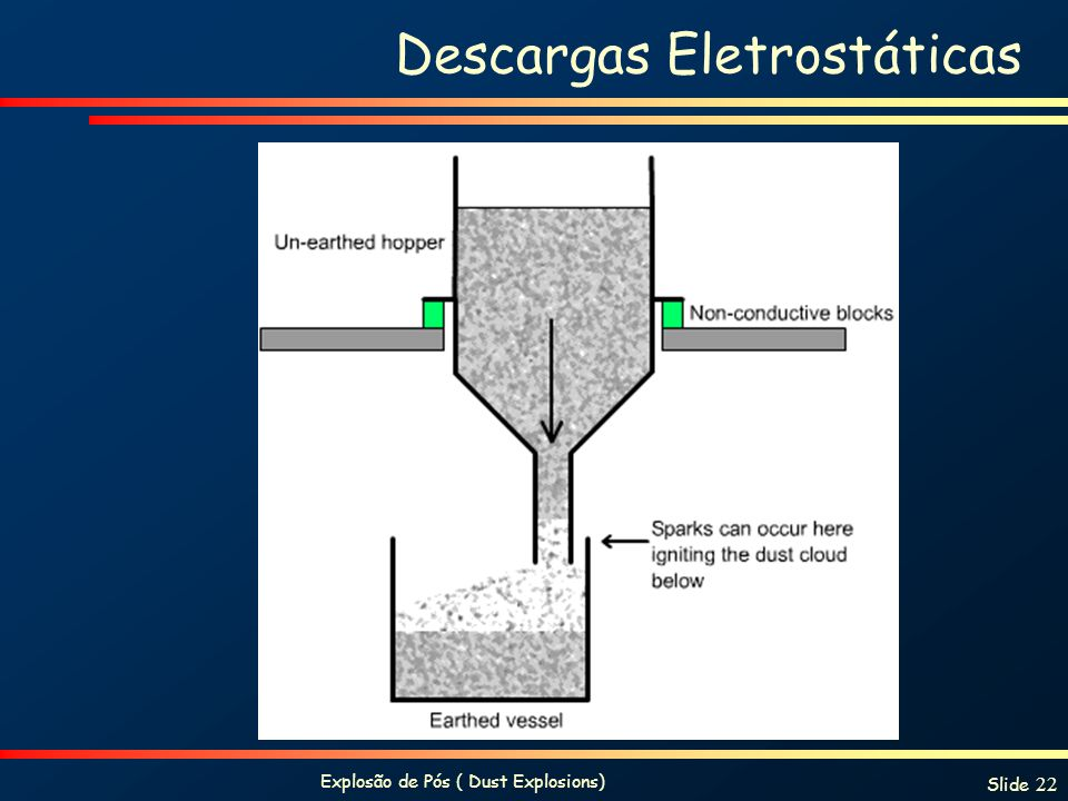 Descargas Eletrostáticas