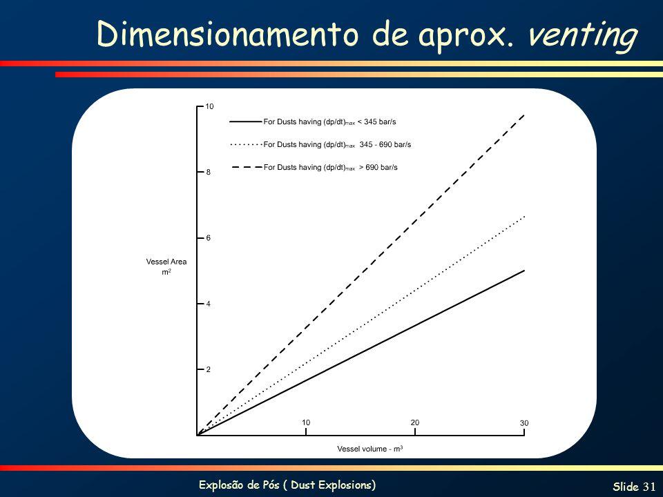Dimensionamento de aprox. venting