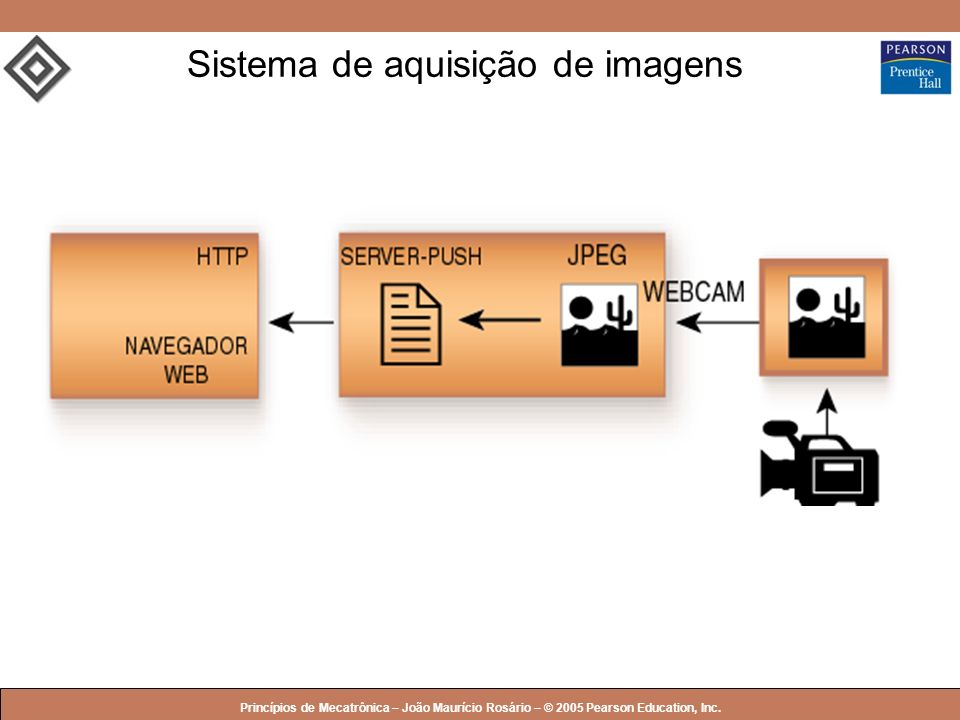 Sistema de aquisição de imagens