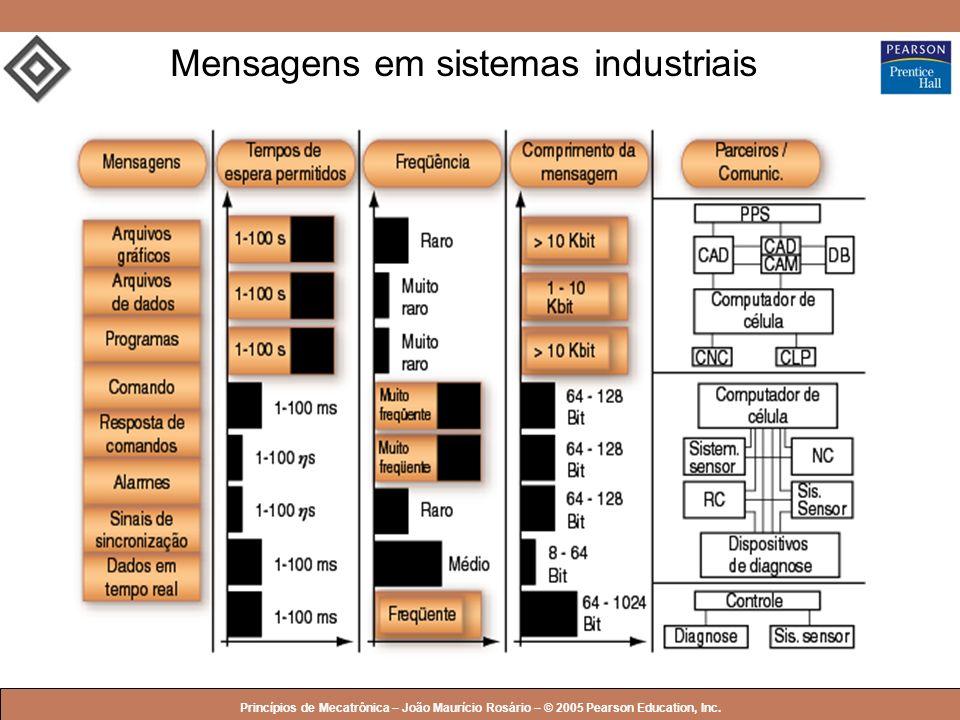 Mensagens em sistemas industriais