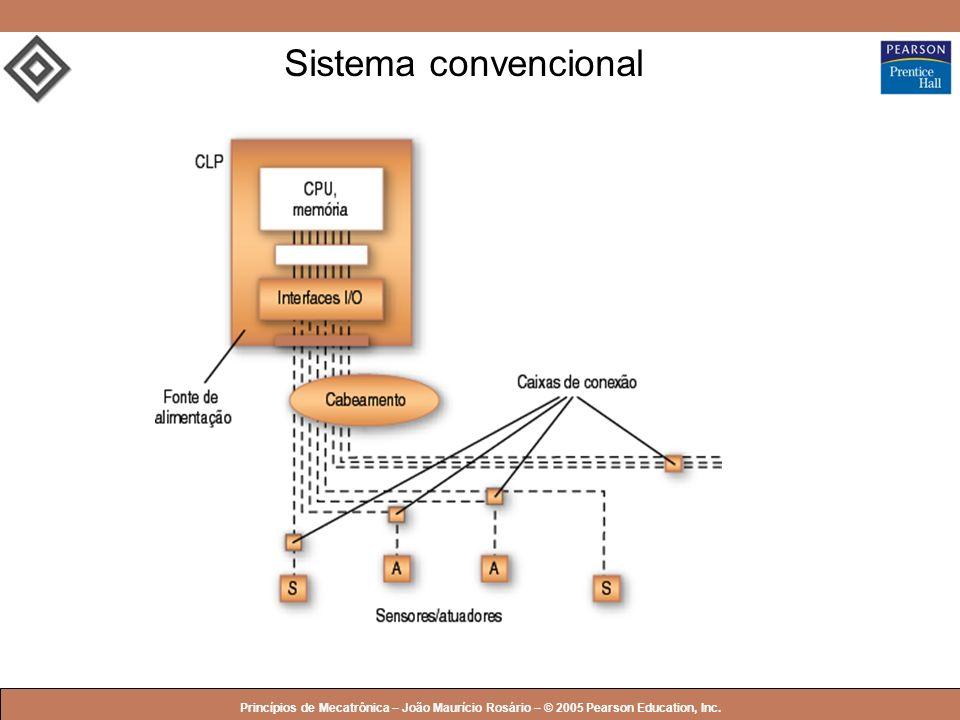 Sistema convencional Princípios de Mecatrônica – João Maurício Rosário – © 2005 Pearson Education, Inc.
