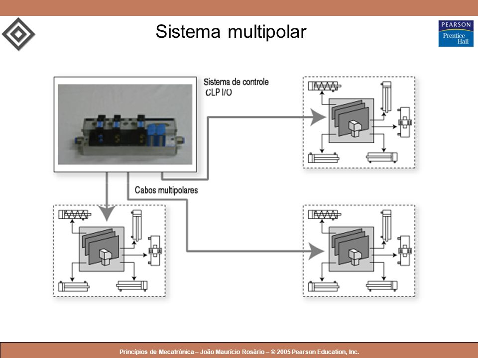 Sistema multipolar Princípios de Mecatrônica – João Maurício Rosário – © 2005 Pearson Education, Inc.