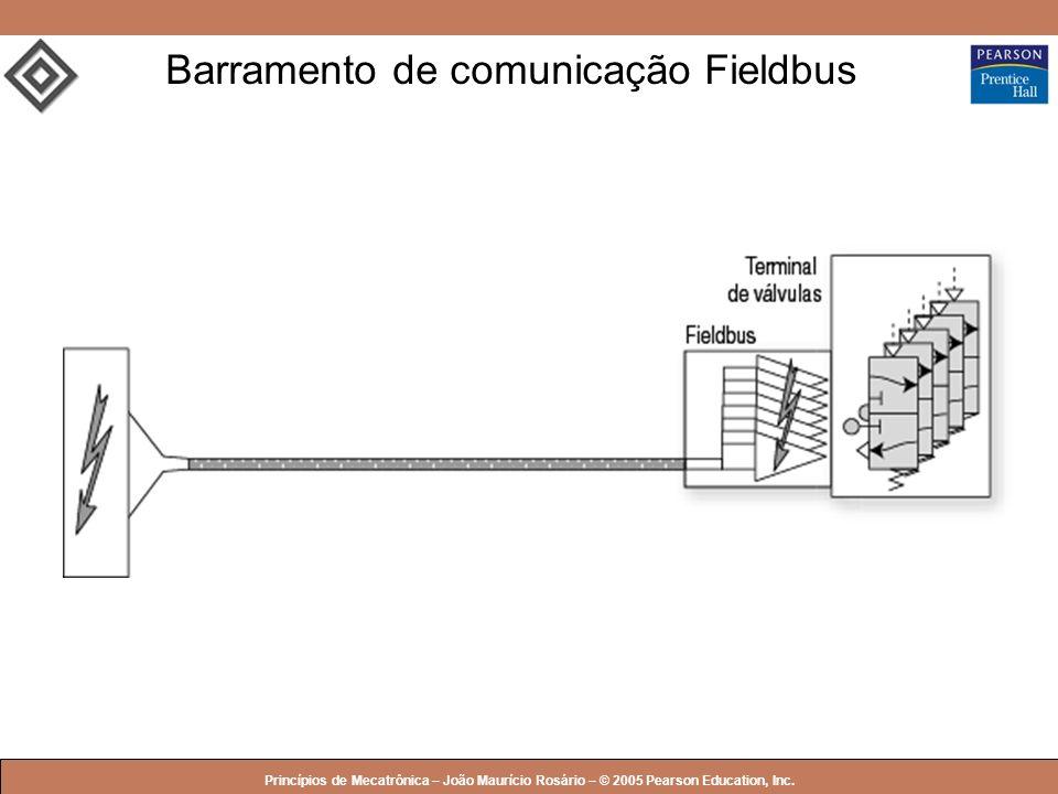Barramento de comunicação Fieldbus