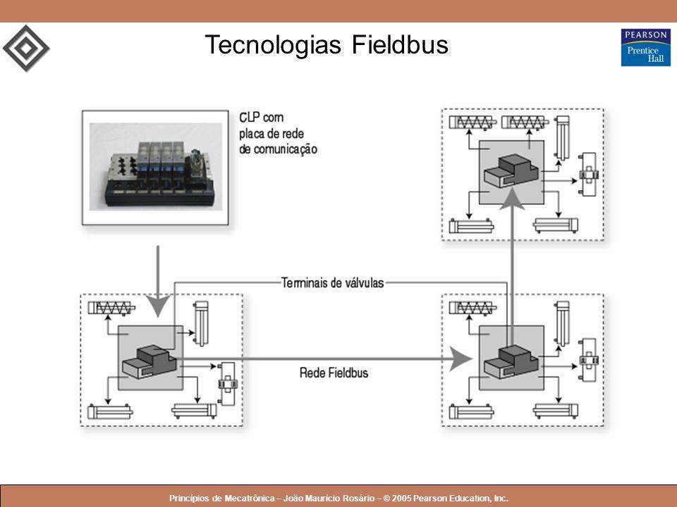 Tecnologias Fieldbus Princípios de Mecatrônica – João Maurício Rosário – © 2005 Pearson Education, Inc.