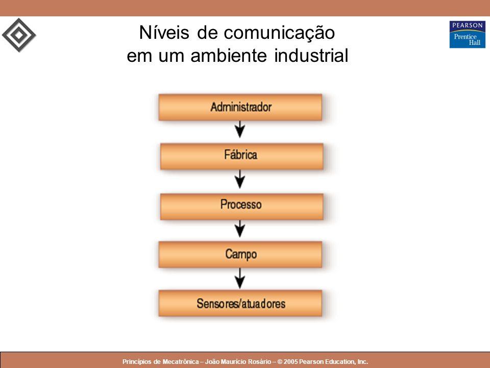 Níveis de comunicação em um ambiente industrial